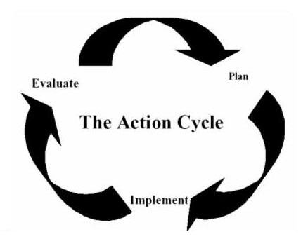 mapp_action-cycle
